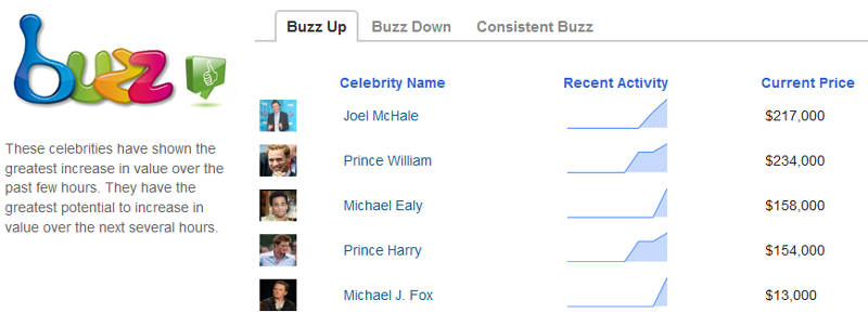 Celebrity Bucks Buzz Screenshot